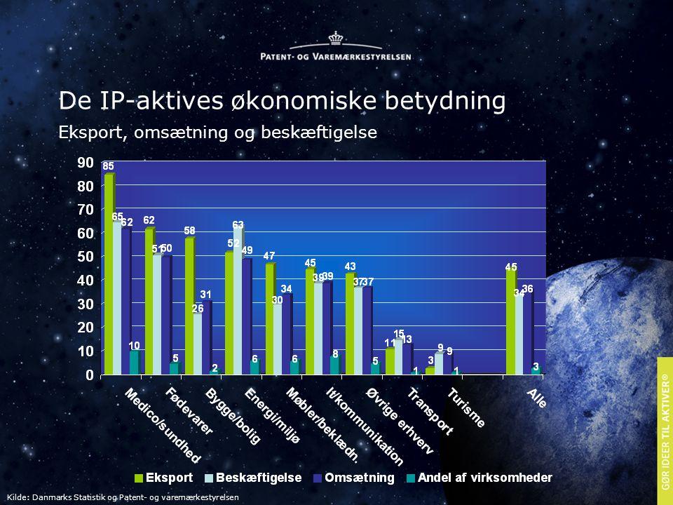 De IP-aktives økonomiske betydning Eksport, omsætning og beskæftigelse Kilde: Danmarks Statistik og Patent- og varemærkestyrelsen