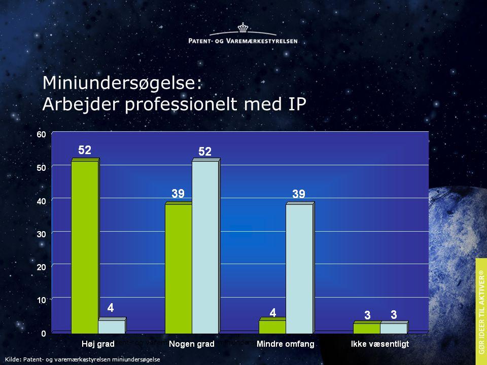 Miniundersøgelse: Arbejder professionelt med IP Kilde: Patent- og varemærkestyrelsen miniundersøgelse