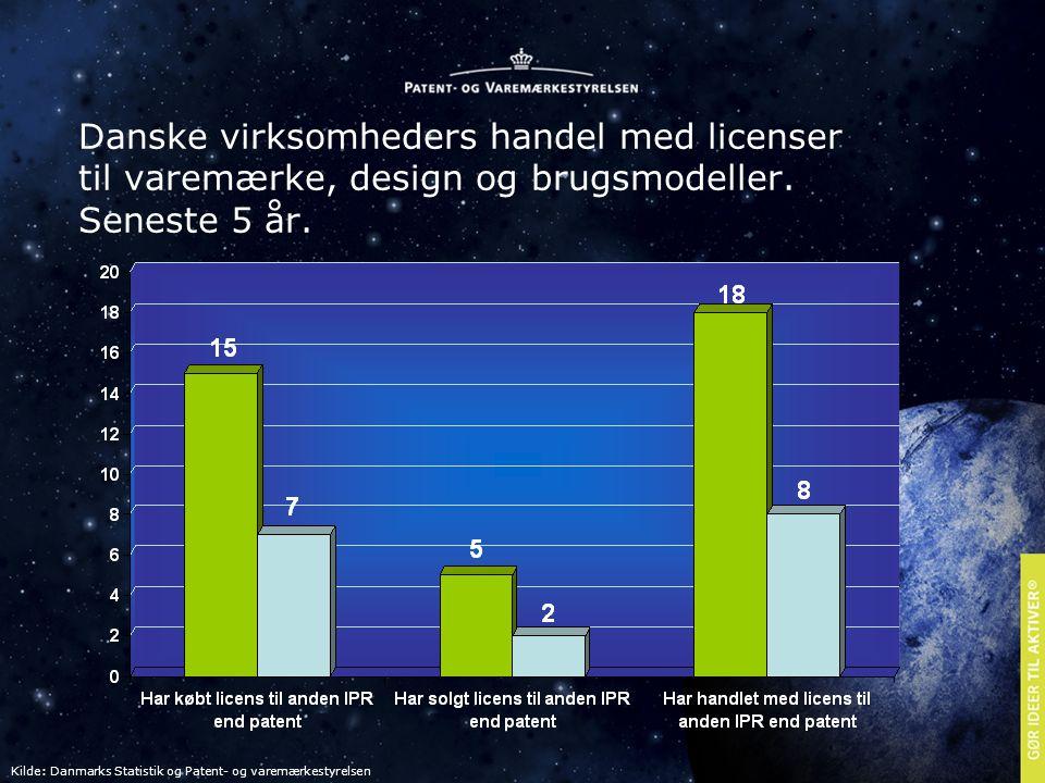 Danske virksomheders handel med licenser til varemærke, design og brugsmodeller.