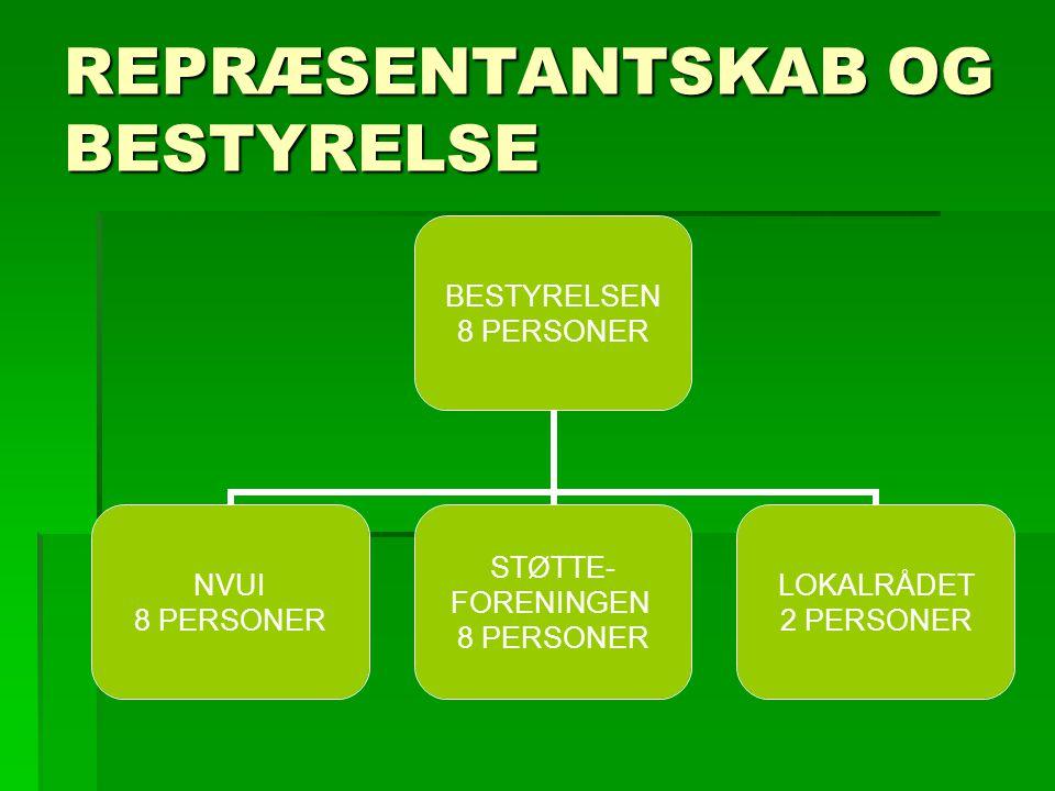 REPRÆSENTANTSKAB OG BESTYRELSE BESTYRELSEN 8 PERSONER NVUI 8 PERSONER STØTTE- FORENINGEN 8 PERSONER LOKALRÅDET 2 PERSONER