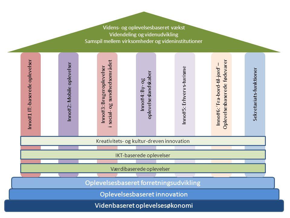 Videnbaseret oplevelsesøkonomi Oplevelsesbaseret innovation Oplevelsesbaseret forretningsudvikling Inno#1 IT:-baserede oplevelser Inno#2: Mobile oplevelser Inno#3: Brugeroplevelser i social- og sundhedsområdet Inno#4: By- og oplevelseslandskaber Inno#6: 'Fra-bord-til-jord' – Oplevelsesbaserede fødevarer Inno#5: Erhvervs-turismeSekretariats-funktioner Videns- og oplevelsesbaseret vækst Videndeling og videnudvikling Samspil mellem virksomheder og videninstitutioner Kreativitets- og kultur-dreven innovation Værdibaserede oplevelser IKT-baserede oplevelser