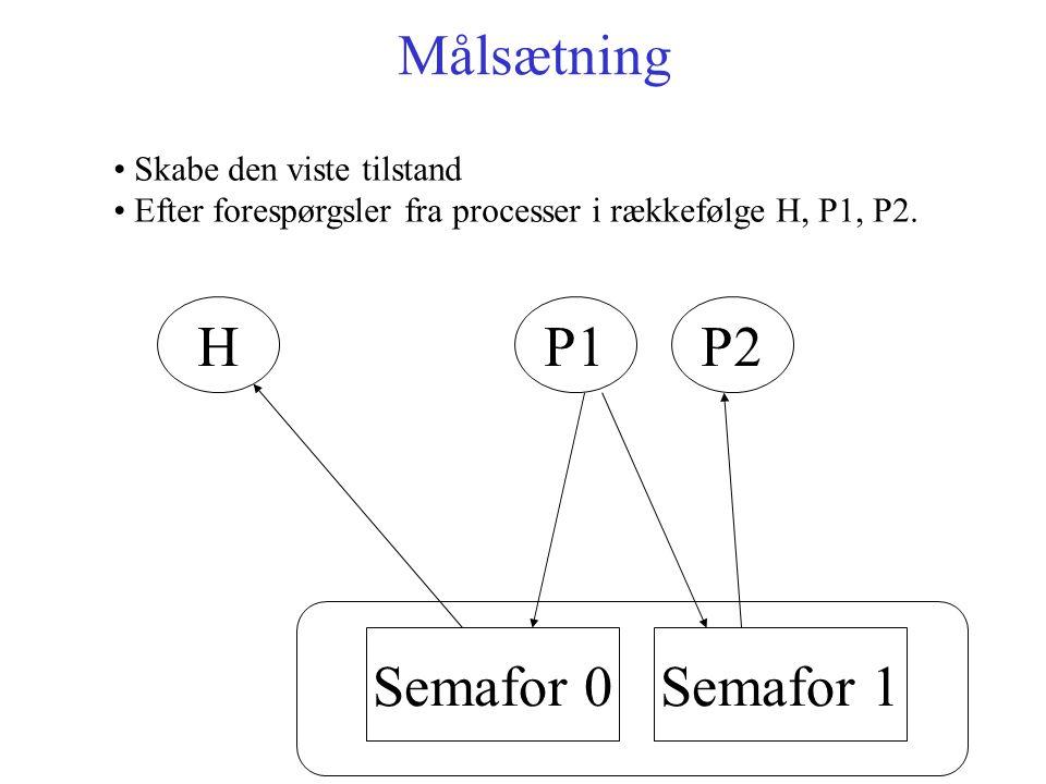 P1P2 Semafor 0Semafor 1 H Målsætning Skabe den viste tilstand Efter forespørgsler fra processer i rækkefølge H, P1, P2.