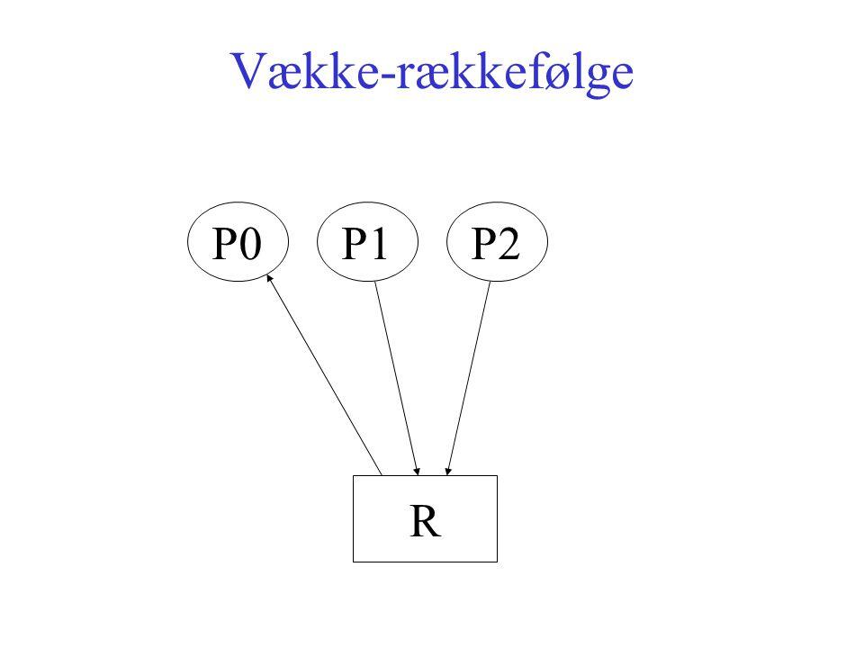 Vække-rækkefølge P0P1P2 R