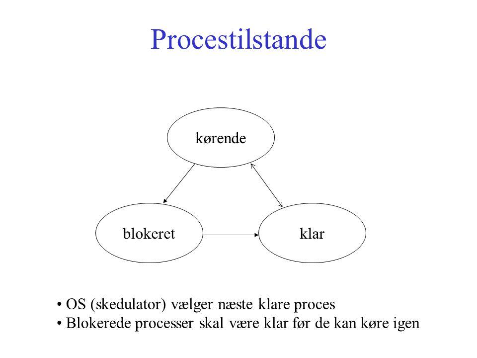 Procestilstande kørende blokeretklar OS (skedulator) vælger næste klare proces Blokerede processer skal være klar før de kan køre igen