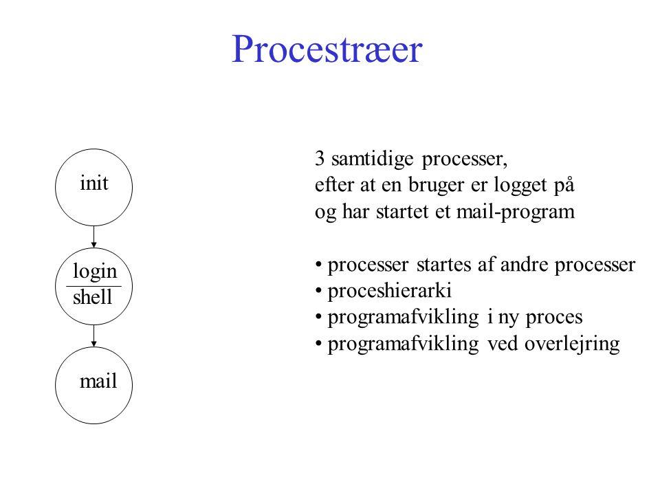 Procestræer init login shell mail 3 samtidige processer, efter at en bruger er logget på og har startet et mail-program processer startes af andre processer proceshierarki programafvikling i ny proces programafvikling ved overlejring