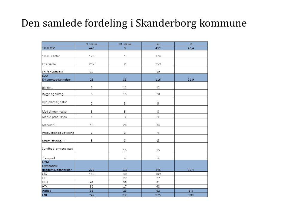 Den samlede fordeling i Skanderborg kommune 9. klasse10.