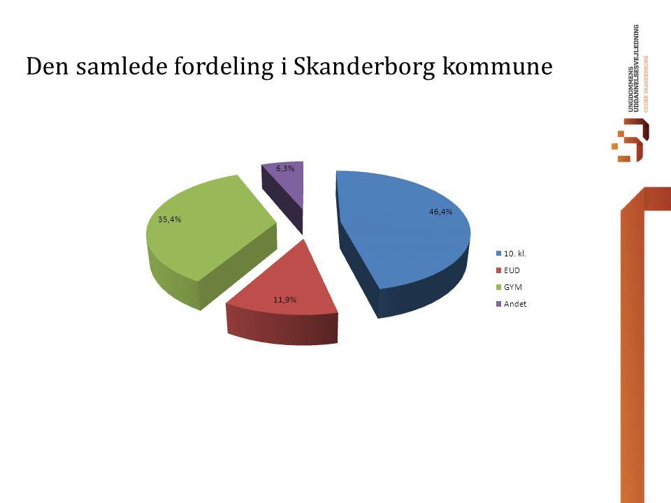 Den samlede fordeling i Skanderborg kommune