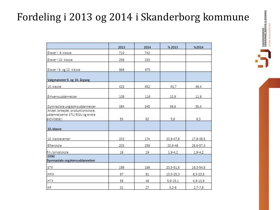 Fordeling i 2013 og 2014 i Skanderborg kommune 20132014% 2013%2014 Elever i 9.