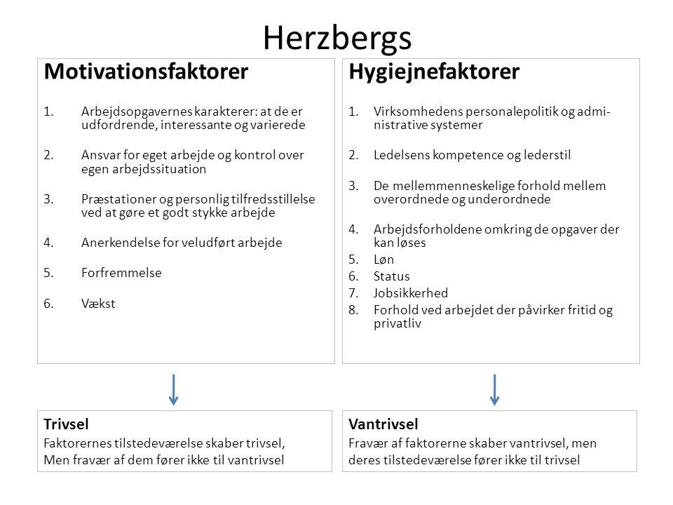 Herzbergs Motivationsfaktorer 1.Arbejdsopgavernes karakterer: at de er udfordrende, interessante og varierede 2.Ansvar for eget arbejde og kontrol over egen arbejdssituation 3.Præstationer og personlig tilfredsstillelse ved at gøre et godt stykke arbejde 4.Anerkendelse for veludført arbejde 5.Forfremmelse 6.Vækst Hygiejnefaktorer 1.Virksomhedens personalepolitik og admi- nistrative systemer 2.Ledelsens kompetence og lederstil 3.De mellemmenneskelige forhold mellem overordnede og underordnede 4.Arbejdsforholdene omkring de opgaver der kan løses 5.Løn 6.Status 7.Jobsikkerhed 8.Forhold ved arbejdet der påvirker fritid og privatliv Trivsel Faktorernes tilstedeværelse skaber trivsel, Men fravær af dem fører ikke til vantrivsel Vantrivsel Fravær af faktorerne skaber vantrivsel, men deres tilstedeværelse fører ikke til trivsel