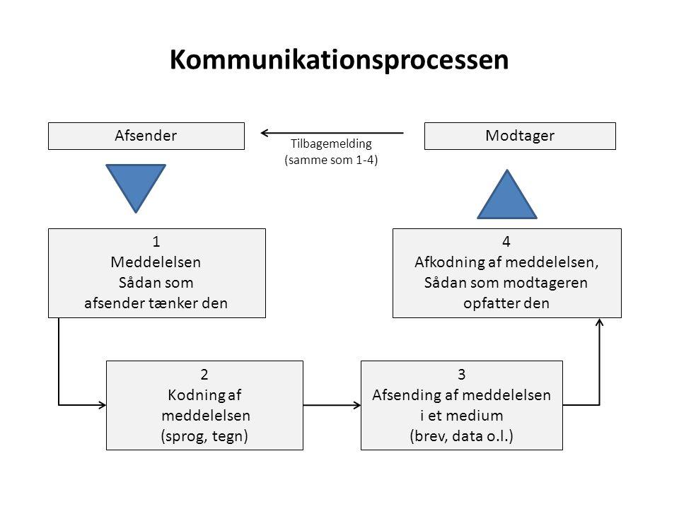 Modtager Tilbagemelding (samme som 1-4) 1 Meddelelsen Sådan som afsender tænker den Afsender 2 Kodning af meddelelsen (sprog, tegn) 3 Afsending af meddelelsen i et medium (brev, data o.l.) 4 Afkodning af meddelelsen, Sådan som modtageren opfatter den Kommunikationsprocessen