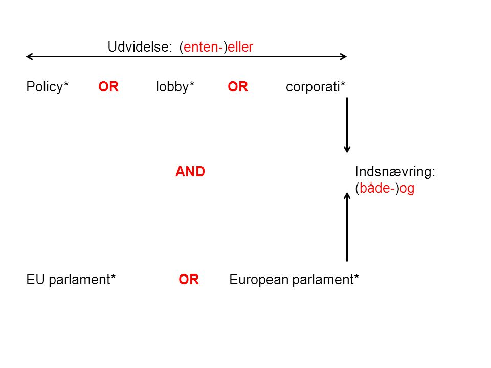 Policy* OR lobby* OR corporati* AND EU parlament* OR European parlament* Udvidelse: (enten-)eller Indsnævring: (både-)og