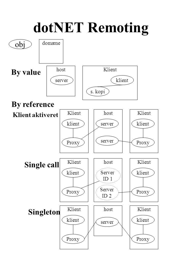 dotNET Remoting obj domæne By value hostKlient klient server s.