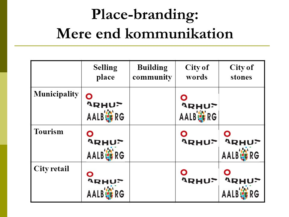 Place-branding: Mere end kommunikation Selling place Building community City of words City of stones Municipality Tourism City retail