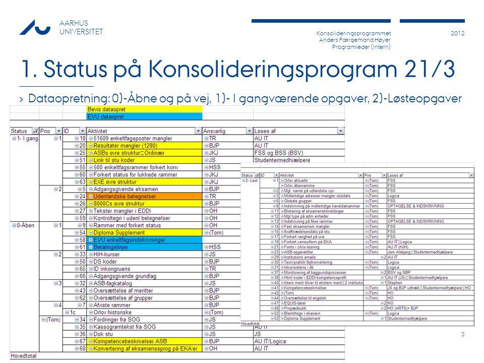 Konsolideringsprogrammet Anders Færgemand Høyer Programleder (Intern) 2012 AARHUS UNIVERSITET 1.
