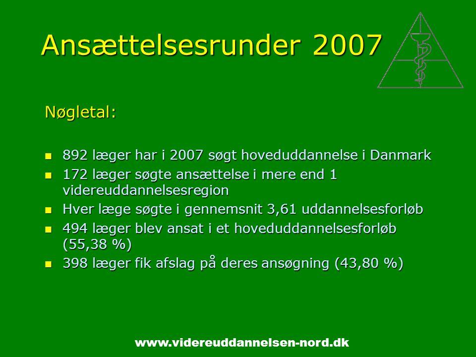 www.videreuddannelsen-nord.dk Ansættelsesrunder 2007 Nøgletal: 892 læger har i 2007 søgt hoveduddannelse i Danmark 892 læger har i 2007 søgt hoveduddannelse i Danmark 172 læger søgte ansættelse i mere end 1 videreuddannelsesregion 172 læger søgte ansættelse i mere end 1 videreuddannelsesregion Hver læge søgte i gennemsnit 3,61 uddannelsesforløb Hver læge søgte i gennemsnit 3,61 uddannelsesforløb 494 læger blev ansat i et hoveduddannelsesforløb (55,38 %) 494 læger blev ansat i et hoveduddannelsesforløb (55,38 %) 398 læger fik afslag på deres ansøgning (43,80 %) 398 læger fik afslag på deres ansøgning (43,80 %)