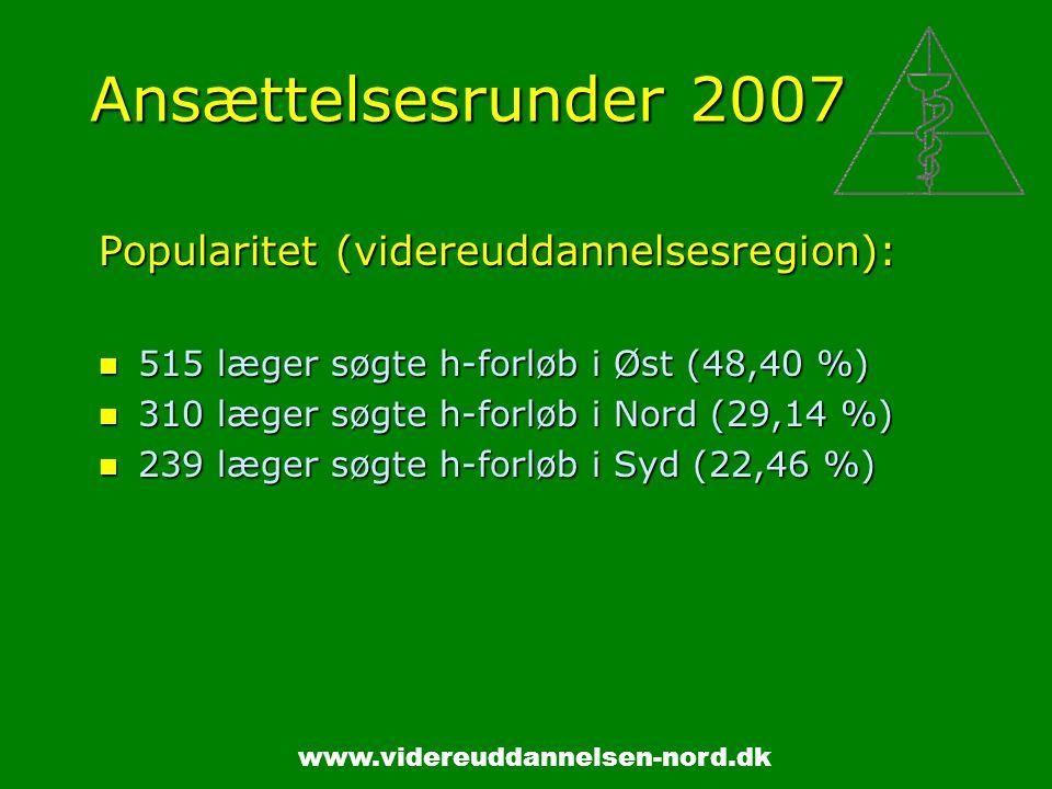 www.videreuddannelsen-nord.dk Ansættelsesrunder 2007 Popularitet (videreuddannelsesregion): 515 læger søgte h-forløb i Øst (48,40 %) 515 læger søgte h-forløb i Øst (48,40 %) 310 læger søgte h-forløb i Nord (29,14 %) 310 læger søgte h-forløb i Nord (29,14 %) 239 læger søgte h-forløb i Syd (22,46 %) 239 læger søgte h-forløb i Syd (22,46 %)
