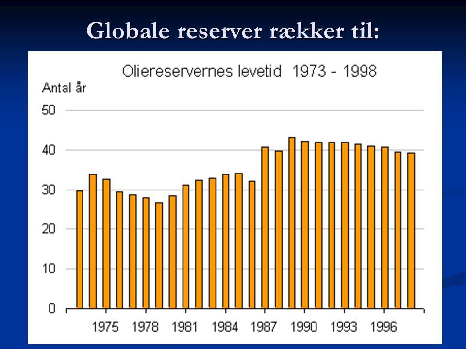 Globale reserver rækker til:
