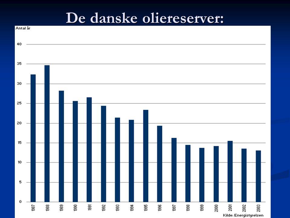 De danske oliereserver: