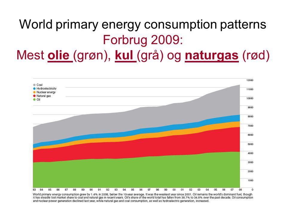 World primary energy consumption patterns Forbrug 2009: Mest olie (grøn), kul (grå) og naturgas (rød)