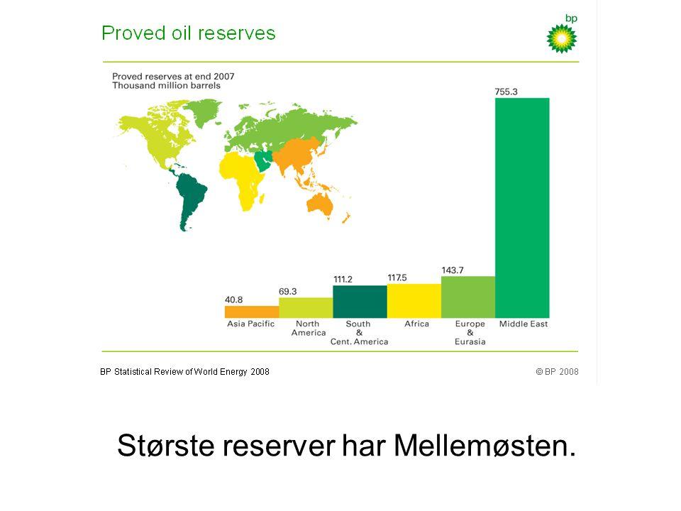 Største reserver har Mellemøsten.