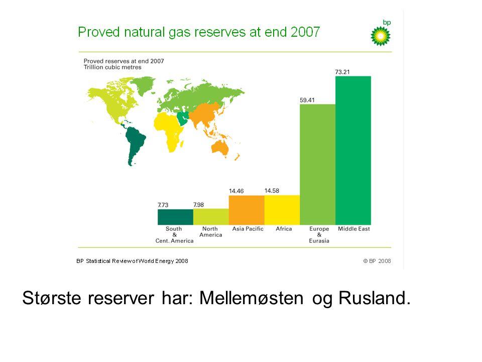 Største reserver har: Mellemøsten og Rusland.