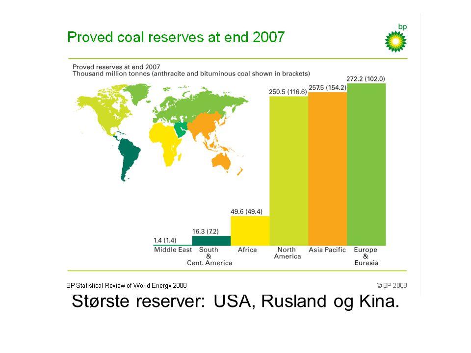 Største reserver: USA, Rusland og Kina.