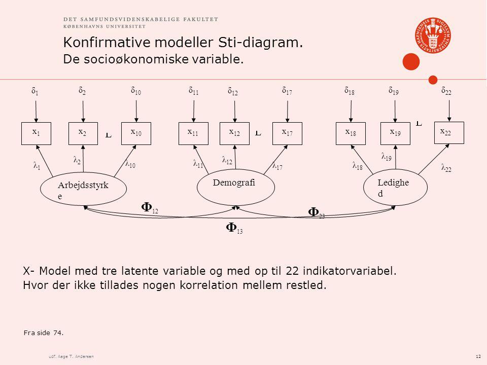 12udf. Aage T. Andersen Konfirmative modeller Sti-diagram.