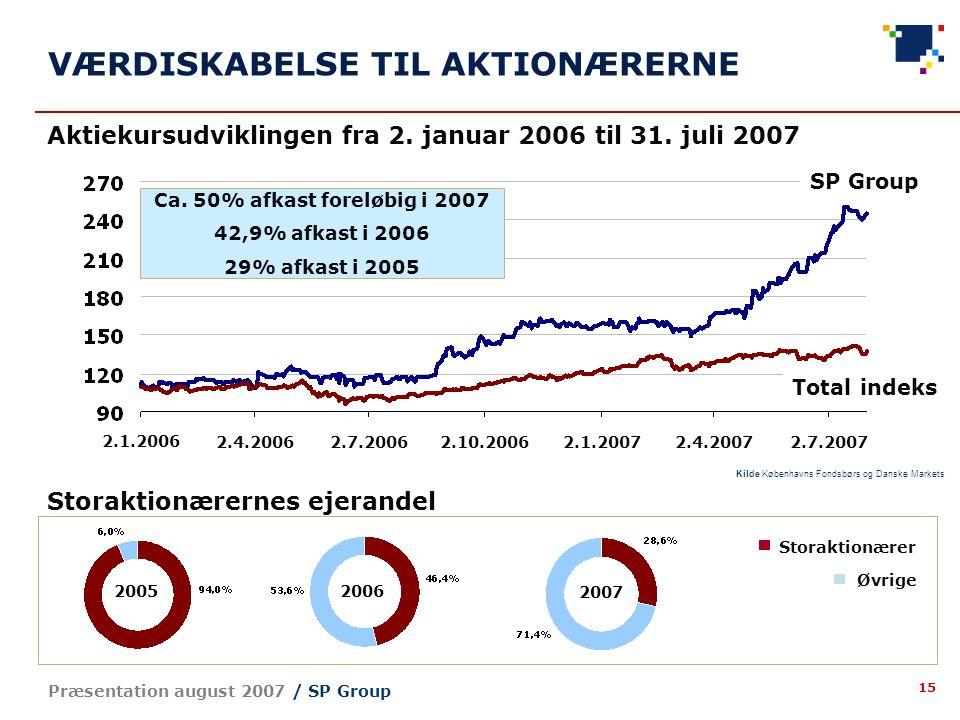 15 Præsentation august 2007 / SP Group VÆRDISKABELSE TIL AKTIONÆRERNE Aktiekursudviklingen fra 2.