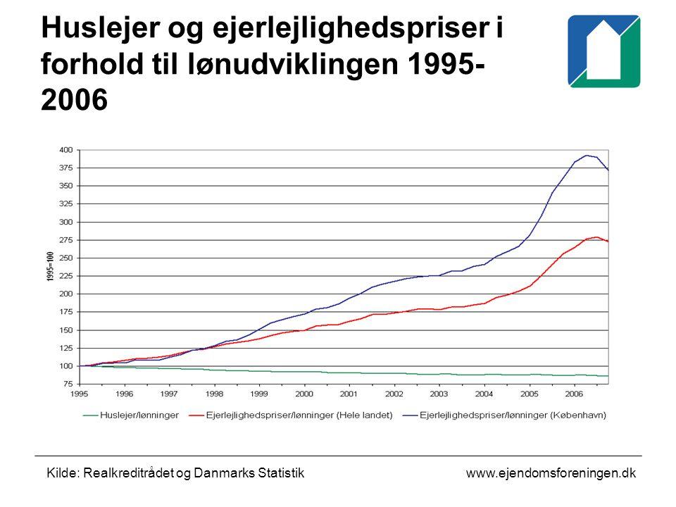 www.ejendomsforeningen.dk Huslejer og ejerlejlighedspriser i forhold til lønudviklingen 1995- 2006 Kilde: Realkreditrådet og Danmarks Statistik