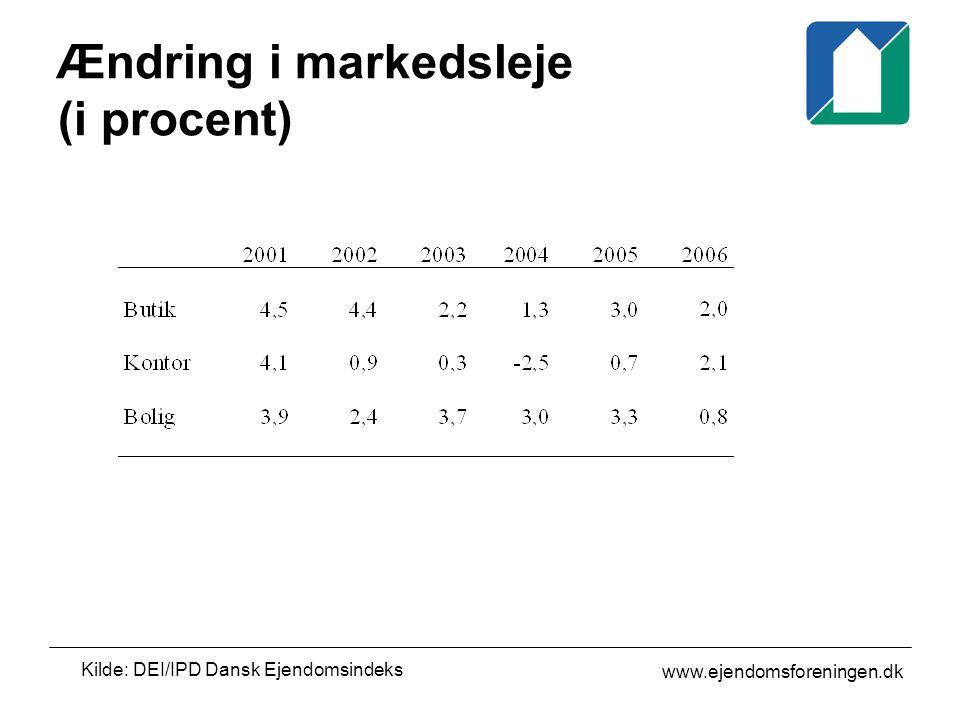 www.ejendomsforeningen.dk Ændring i markedsleje (i procent) Kilde: DEI/IPD Dansk Ejendomsindeks
