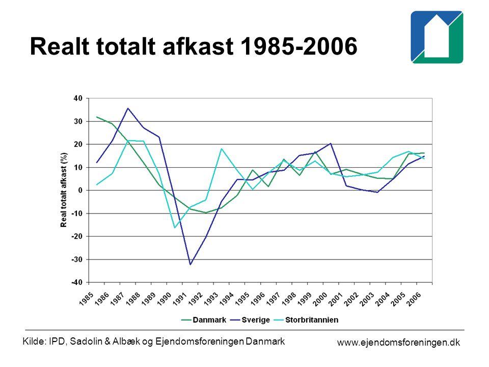 www.ejendomsforeningen.dk Realt totalt afkast 1985-2006 Kilde: IPD, Sadolin & Albæk og Ejendomsforeningen Danmark