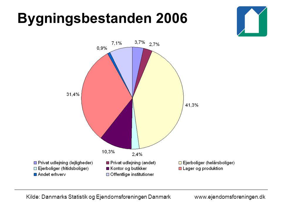 www.ejendomsforeningen.dk Bygningsbestanden 2006 Kilde: Danmarks Statistik og Ejendomsforeningen Danmark