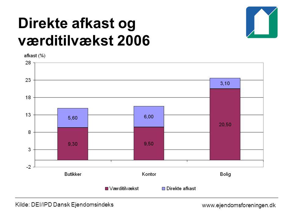 www.ejendomsforeningen.dk Direkte afkast og værditilvækst 2006 Kilde: DEI/IPD Dansk Ejendomsindeks