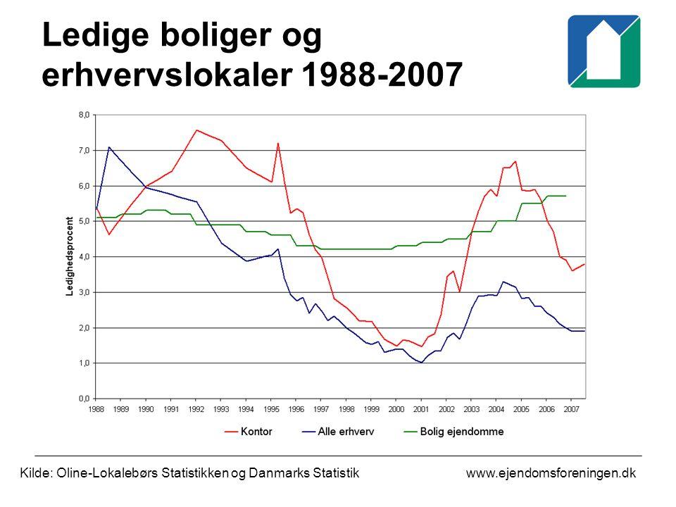 www.ejendomsforeningen.dk Ledige boliger og erhvervslokaler 1988-2007 Kilde: Oline-Lokalebørs Statistikken og Danmarks Statistik