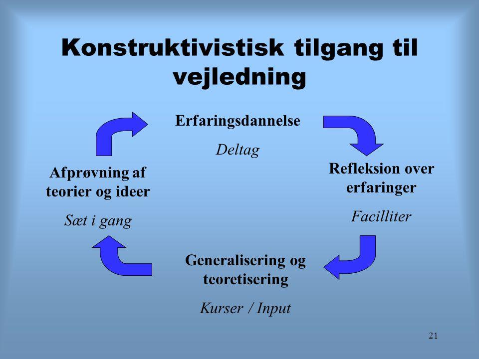 21 Konstruktivistisk tilgang til vejledning Erfaringsdannelse Deltag Refleksion over erfaringer Facilliter Generalisering og teoretisering Kurser / In