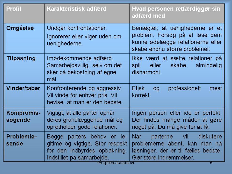 Gruppens konflikter6 ProfilKarakteristisk adfærdHvad personen retfærdiggør sin adfærd med OmgåelseUndgår konfrontationer.