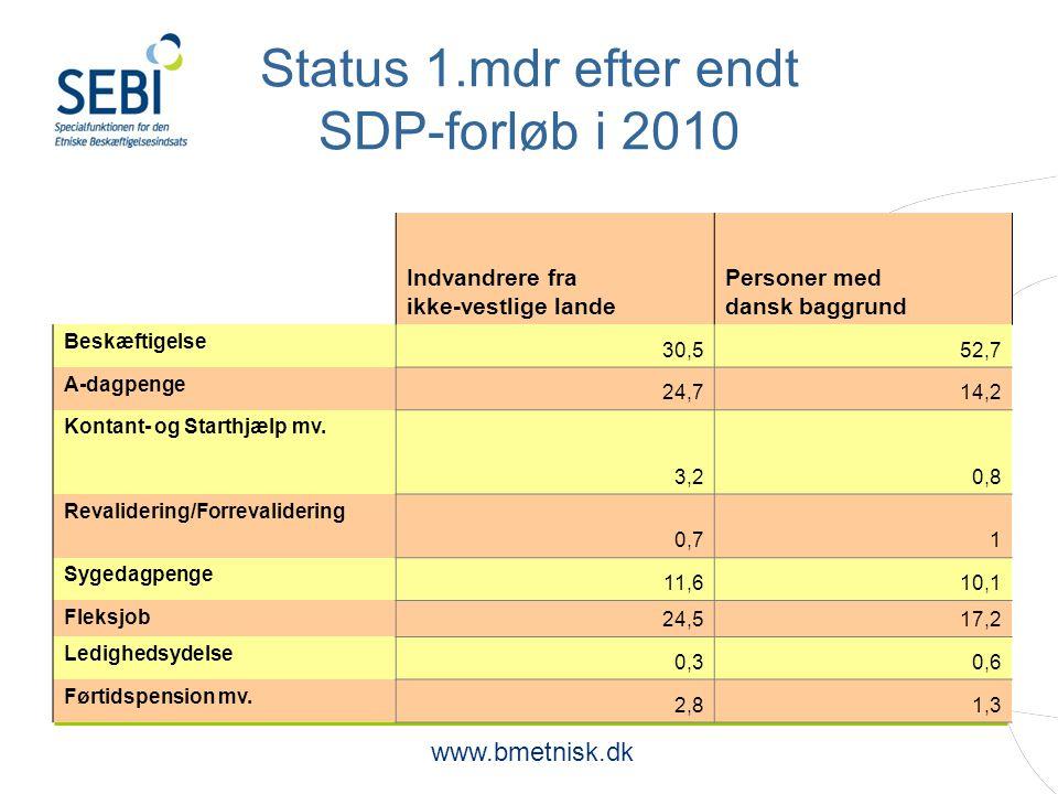 www.bmetnisk.dk Status 1.mdr efter endt SDP-forløb i 2010 Indvandrere fra ikke-vestlige lande Personer med dansk baggrund Beskæftigelse 30,552,7 A-dagpenge 24,714,2 Kontant- og Starthjælp mv.