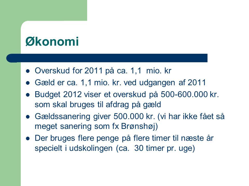 Økonomi Overskud for 2011 på ca. 1,1 mio. kr Gæld er ca.