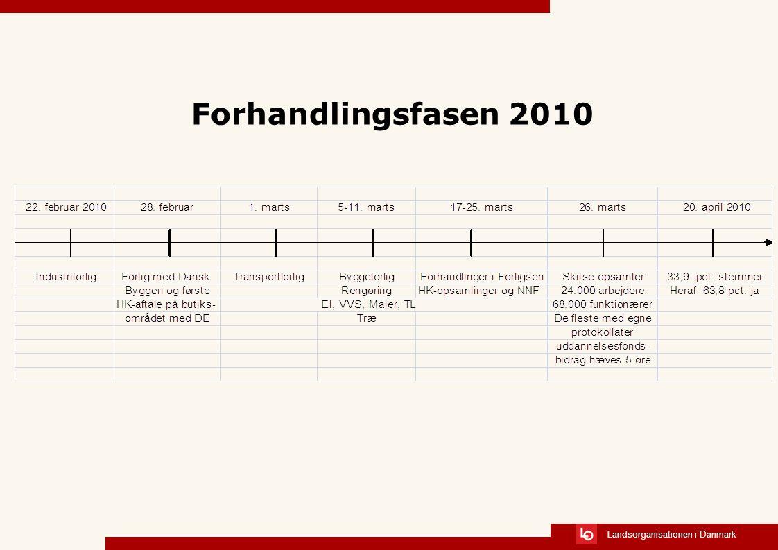 Landsorganisationen i Danmark Forhandlingsfasen 2010
