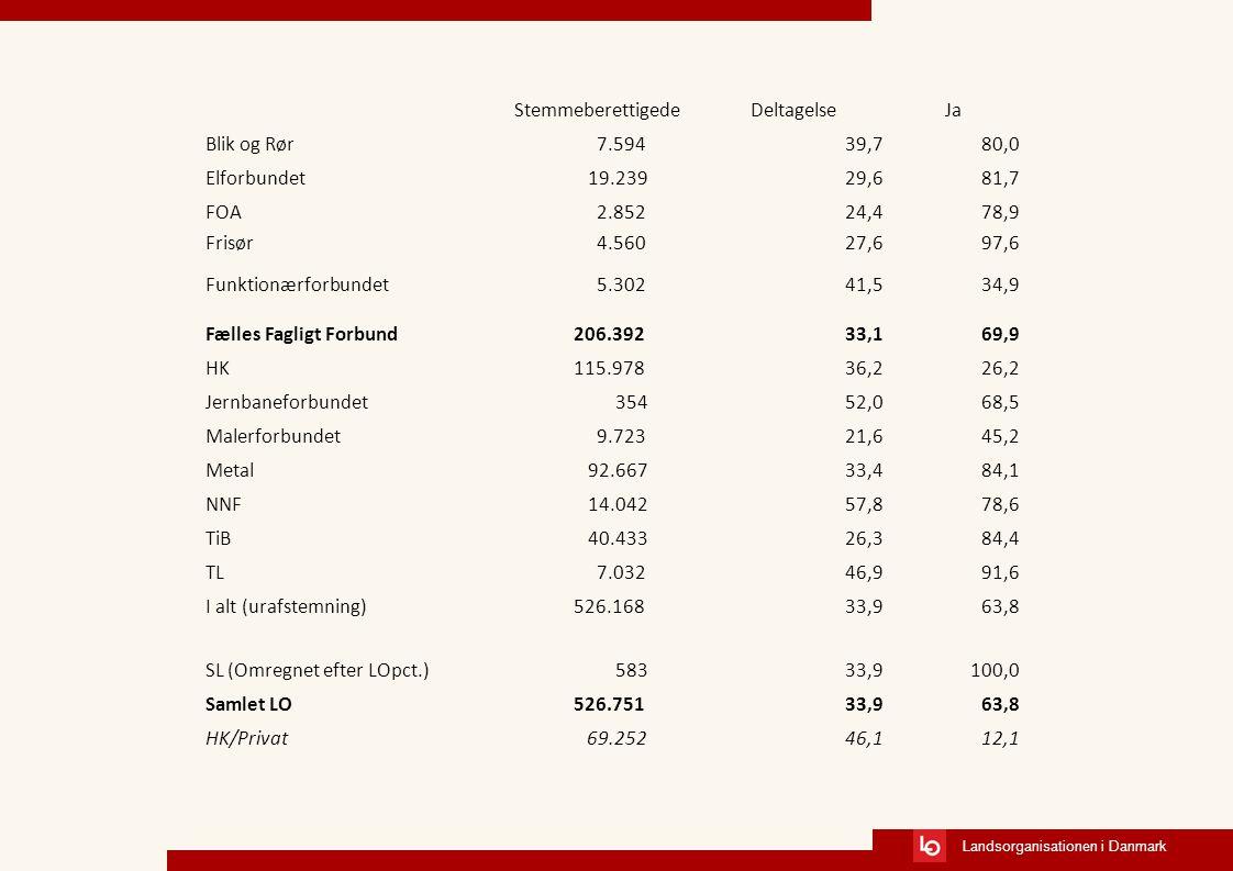 Landsorganisationen i Danmark StemmeberettigedeDeltagelseJa Blik og Rør 7.59439,780,0 Elforbundet 19.23929,681,7 FOA 2.85224,478,9 Frisør 4.56027,697,6 Funktionærforbundet 5.30241,534,9 Fælles Fagligt Forbund 206.39233,169,9 HK 115.97836,226,2 Jernbaneforbundet 35452,068,5 Malerforbundet 9.72321,645,2 Metal 92.66733,484,1 NNF 14.04257,878,6 TiB 40.43326,384,4 TL 7.03246,991,6 I alt (urafstemning) 526.16833,963,8 SL (Omregnet efter LOpct.) 58333,9100,0 Samlet LO 526.75133,963,8 HK/Privat69.25246,112,1