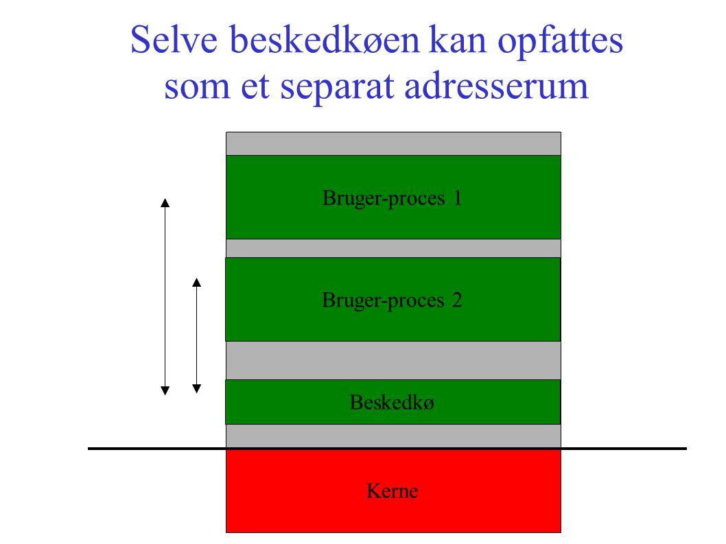 Selve beskedkøen kan opfattes som et separat adresserum Bruger-proces 1 Bruger-proces 2 Kerne Beskedkø