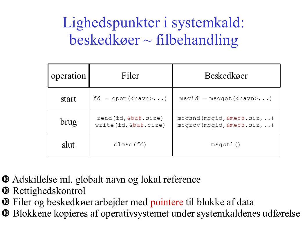 Lighedspunkter i systemkald: beskedkøer ~ filbehandling start fd = open(,..)msqid = msgget(,..) operationFilerBeskedkøer brug read(fd,&buf,size) write(fd,&buf,size) msqsnd(msgid,&mess,siz,..) msgrcv(msqid,&mess,siz,..) slut close(fd)msgctl() Adskillelse ml.
