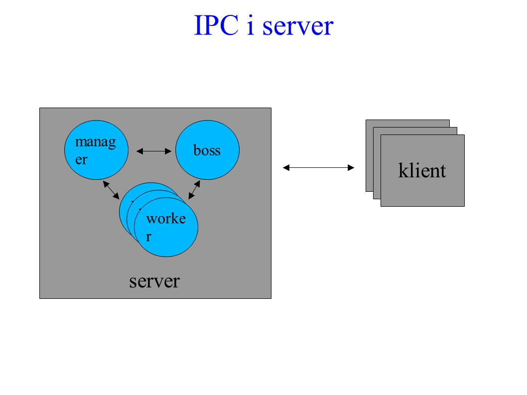 IPC i server klient boss worke r manag er server