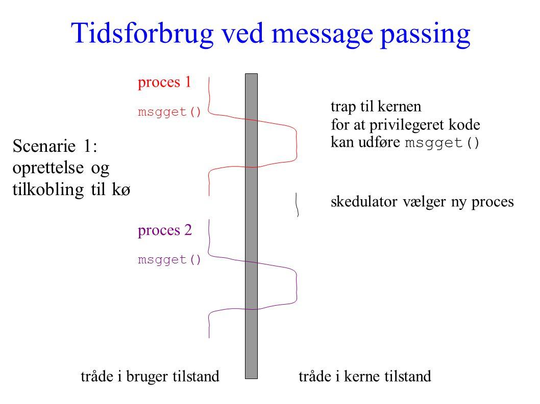 Tidsforbrug ved message passing proces 1 msgget() tråde i bruger tilstandtråde i kerne tilstand trap til kernen for at privilegeret kode kan udføre msgget() skedulator vælger ny proces proces 2 msgget() Scenarie 1: oprettelse og tilkobling til kø