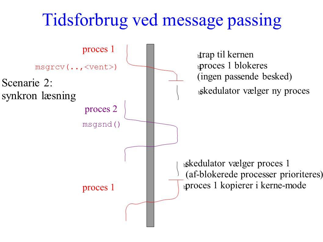 Tidsforbrug ved message passing proces 1 msgrcv(.., ) ● trap til kernen ● proces 1 blokeres (ingen passende besked) ● skedulator vælger ny proces proces 2 msgsnd() Scenarie 2: synkron læsning ● skedulator vælger proces 1 (af-blokerede processer prioriteres) ● proces 1 kopierer i kerne-mode proces 1