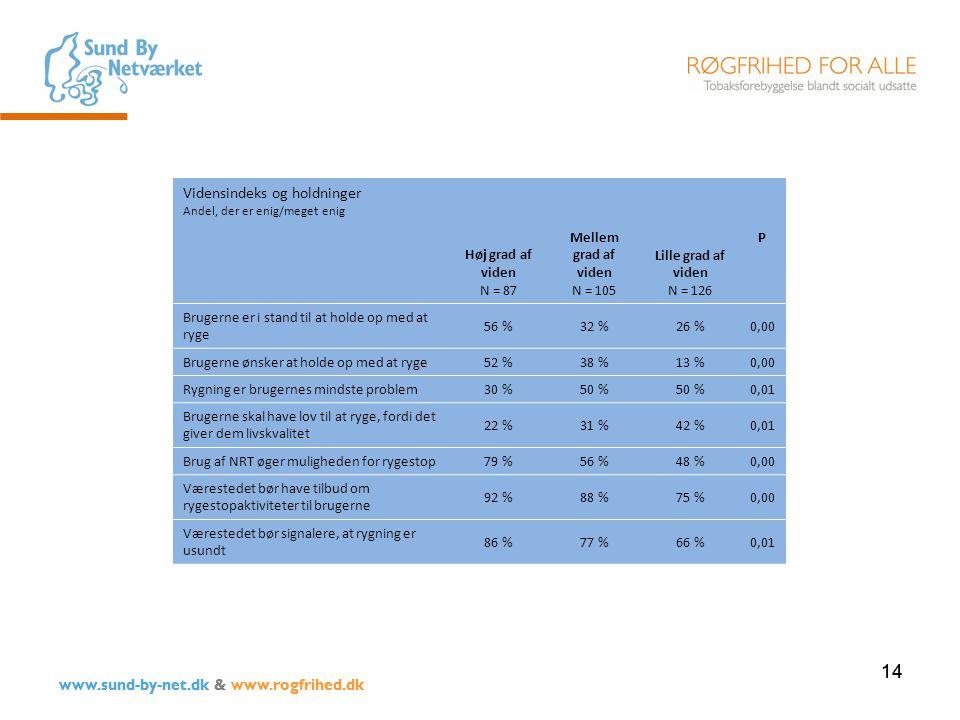 14 www.sund-by-net.dk & www.rogfrihed.dk Vidensindeks og holdninger Andel, der er enig/meget enig Høj grad af viden N = 87 Mellem grad af viden N = 105 Lille grad af viden N = 126 P Brugerne er i stand til at holde op med at ryge 56 %32 %26 %0,00 Brugerne ønsker at holde op med at ryge 52 %38 %13 %0,00 Rygning er brugernes mindste problem 30 %50 % 0,01 Brugerne skal have lov til at ryge, fordi det giver dem livskvalitet 22 %31 %42 %0,01 Brug af NRT øger muligheden for rygestop 79 %56 %48 %0,00 Værestedet bør have tilbud om rygestopaktiviteter til brugerne 92 %88 %75 %0,00 Værestedet bør signalere, at rygning er usundt 86 %77 %66 %0,01 14 www.sund-by-net.dk & www.rogfrihed.dk