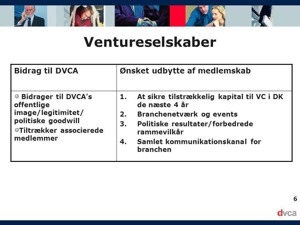 6 Ventureselskaber Bidrag til DVCAØnsket udbytte af medlemskab Bidrager til DVCA's offentlige image/legitimitet/ politiske goodwill Tiltrækker associerede medlemmer 1.At sikre tilstrækkelig kapital til VC i DK de næste 4 år 2.Branchenetværk og events 3.Politiske resultater/forbedrede rammevilkår 4.Samlet kommunikationskanal for branchen