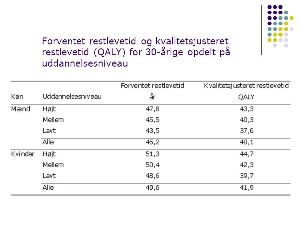Forventet restlevetid og kvalitetsjusteret restlevetid (QALY) for 30-årige opdelt på uddannelsesniveau
