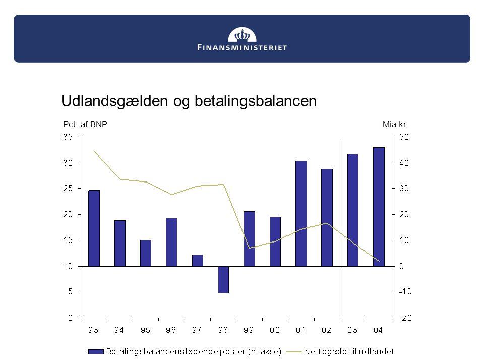 Mia.kr.Pct. af BNP Udlandsgælden og betalingsbalancen Mia.kr.