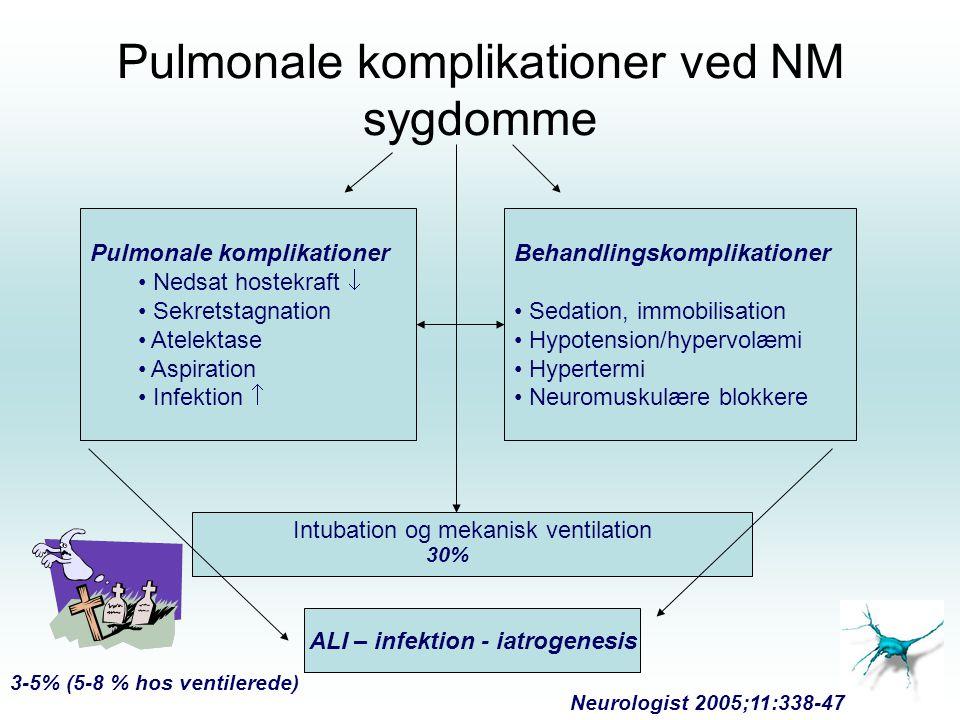 Pulmonale komplikationer ved NM sygdomme Pulmonale komplikationer Nedsat hostekraft  Sekretstagnation Atelektase Aspiration Infektion  Behandlingskomplikationer Sedation, immobilisation Hypotension/hypervolæmi Hypertermi Neuromuskulære blokkere Intubation og mekanisk ventilation ALI – infektion - iatrogenesis 3-5% (5-8 % hos ventilerede) 30% Neurologist 2005;11:338-47